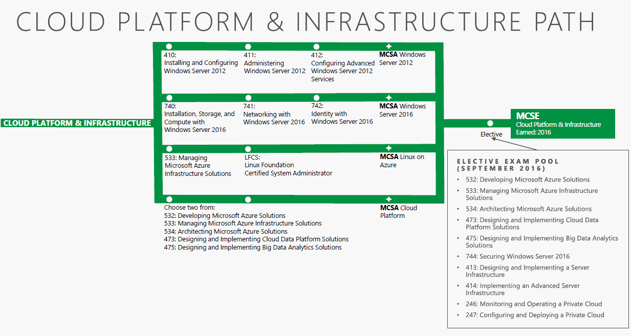 New microsoft technical certifications microsoft cloud platform and infrastructure certification path xflitez Gallery