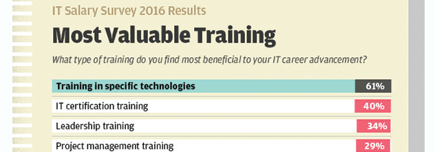 The Value of Technical Training & Certification - Centriq